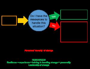 Stress and change pic v2.jpg